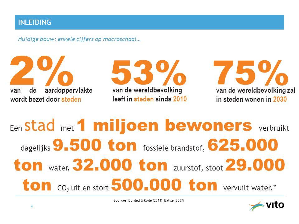 INLEIDING Huidige bouw: enkele cijfers op macroschaal… 5 36% Sources: Eurostat (2010), EEA (2010) 31% 40% van grondstoffenverbruik de EU-27 bouwwereld is verantwoordelijk voor … 1/8 persoon wordt geconfronteerd met woonkosten die groter zijn dan 40% van het inkomen 1/6 persoon leeft in een huis met zware structurele problemen 33% van afvalproductie (sloop- en bouwafval) van het energieverbruik van de uitstoot van broeikasgassen
