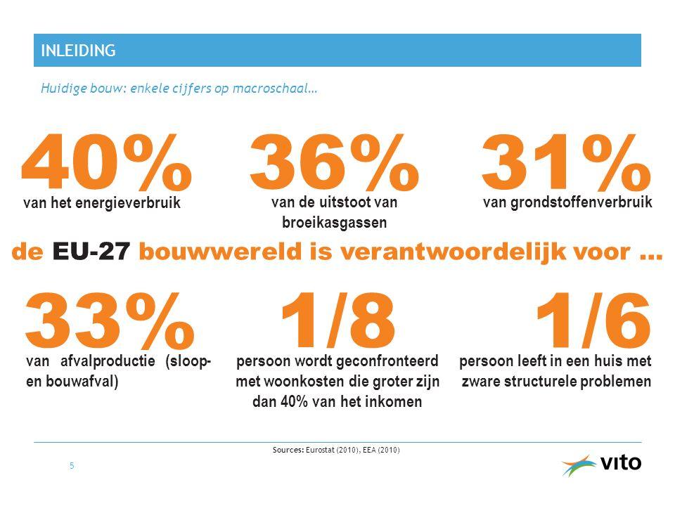 INLEIDING Huidige bouw: enkele cijfers op macroschaal… 5 36% Sources: Eurostat (2010), EEA (2010) 31% 40% van grondstoffenverbruik de EU-27 bouwwereld