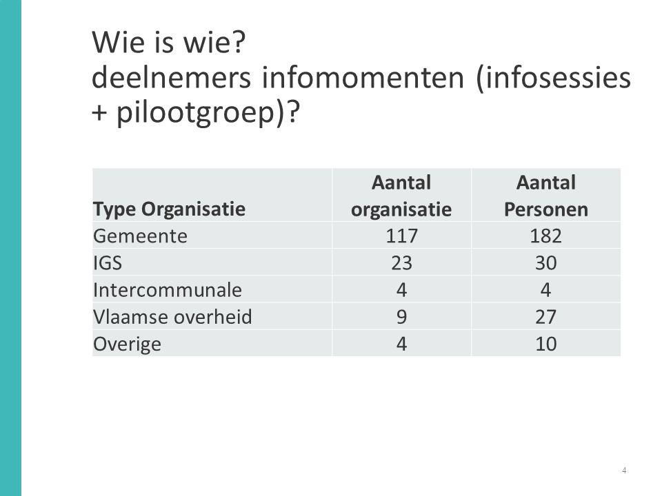 Wie is wie.deelnemers infomomenten (infosessies + pilootgroep).