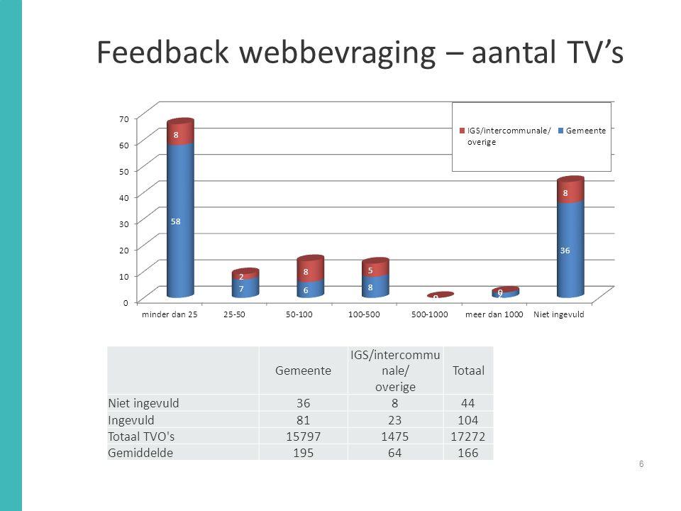 Feedback webbevraging – aantal TV's 6 Gemeente IGS/intercommu nale/ overige Totaal Niet ingevuld36844 Ingevuld8123104 Totaal TVO s15797147517272 Gemiddelde19564166