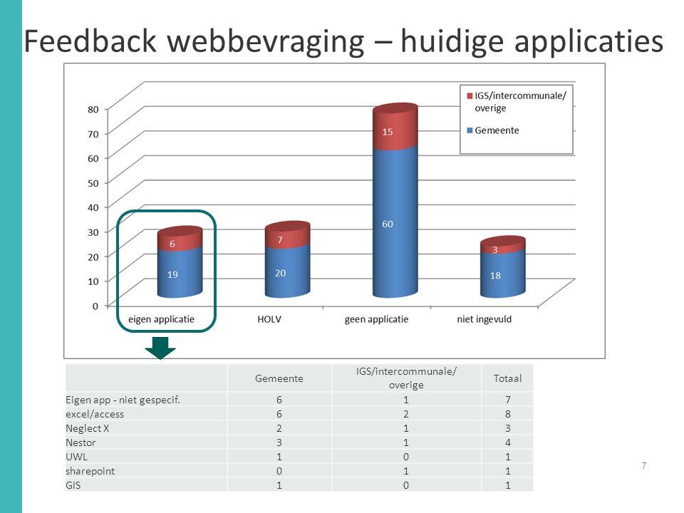 Feedback webbevraging – huidige applicaties 7 Gemeente IGS/intercommunale/ overige Totaal Eigen app - niet gespecif.617 excel/access628 Neglect X213 Nestor314 UWL101 sharepoint011 GIS101