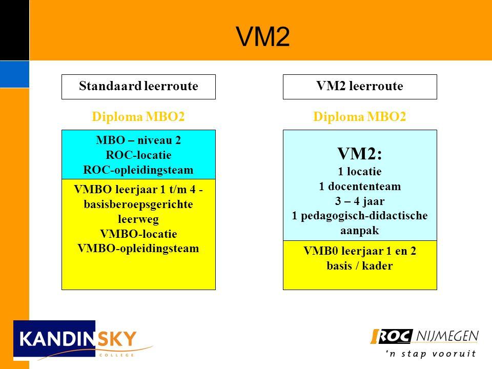 VM2 VMBO leerjaar 1 t/m 4 - basisberoepsgerichte leerweg VMBO-locatie VMBO-opleidingsteam MBO – niveau 2 ROC-locatie ROC-opleidingsteam VMB0 leerjaar