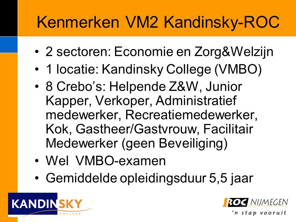 Kenmerken VM2 Kandinsky-ROC 2 sectoren: Economie en Zorg&Welzijn 1 locatie: Kandinsky College (VMBO) 8 Crebo's: Helpende Z&W, Junior Kapper, Verkoper, Administratief medewerker, Recreatiemedewerker, Kok, Gastheer/Gastvrouw, Facilitair Medewerker (geen Beveiliging) Wel VMBO-examen Gemiddelde opleidingsduur 5,5 jaar