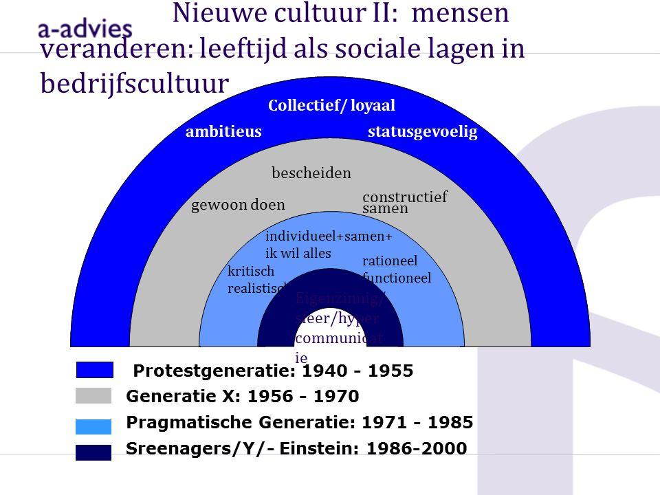 Generatie X: 1956 - 1970 gewoon doen constructief samen bescheiden Protestgeneratie: 1940 - 1955 ambitieus Collectief/ loyaal statusgevoelig Pragmatische Generatie: 1971 - 1985 kritisch realistisch individueel+samen+ ik wil alles rationeel functioneel Sreenagers/Y/- Einstein: 1986-2000 Eigenzinnig/ sfeer/hyper communicat ie Nieuwe cultuur II: mensen veranderen: leeftijd als sociale lagen in bedrijfscultuur