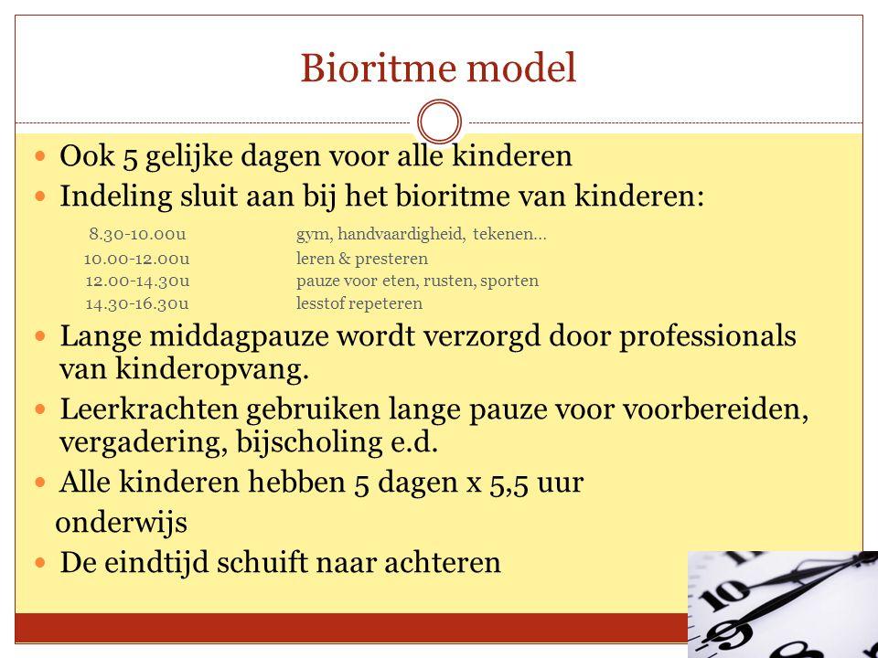 Bioritme model Ook 5 gelijke dagen voor alle kinderen Indeling sluit aan bij het bioritme van kinderen: 8.30-10.00u gym, handvaardigheid, tekenen… 10.00-12.00u leren & presteren 12.00-14.30u pauze voor eten, rusten, sporten 14.30-16.30u lesstof repeteren Lange middagpauze wordt verzorgd door professionals van kinderopvang.