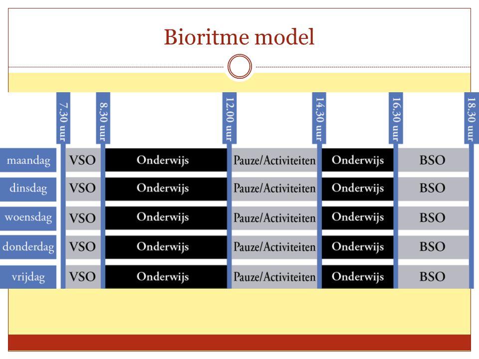 Bioritme model