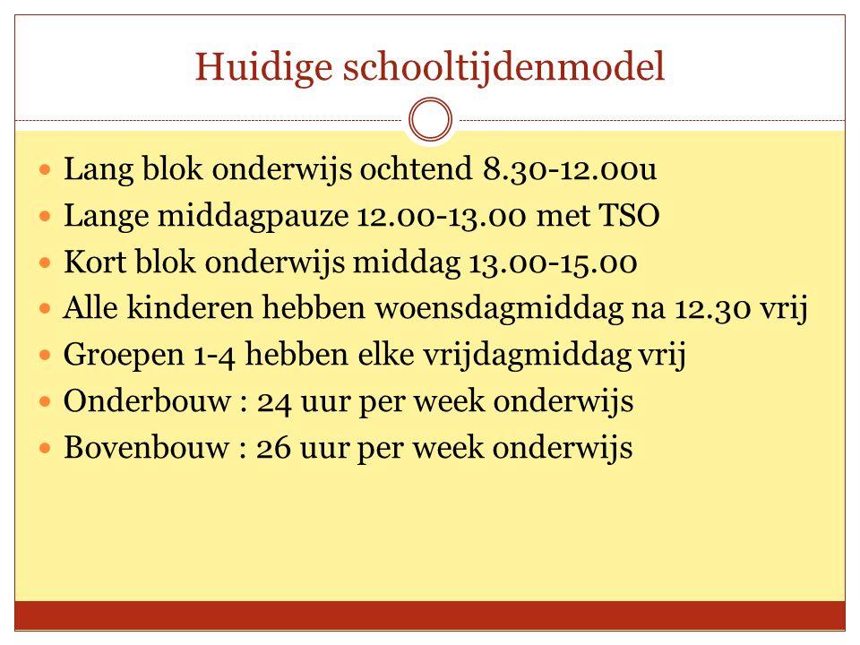 Huidige schooltijdenmodel 15.00 TSOOnderwijs Voor groep 5-8 Onderwijs Of: