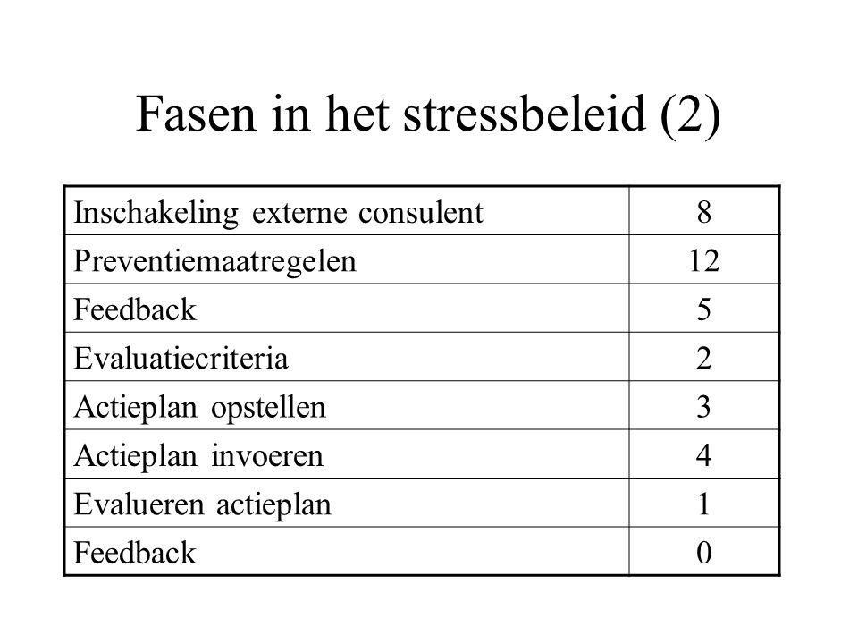 Fasen in het stressbeleid (2) Inschakeling externe consulent8 Preventiemaatregelen12 Feedback5 Evaluatiecriteria2 Actieplan opstellen3 Actieplan invoe
