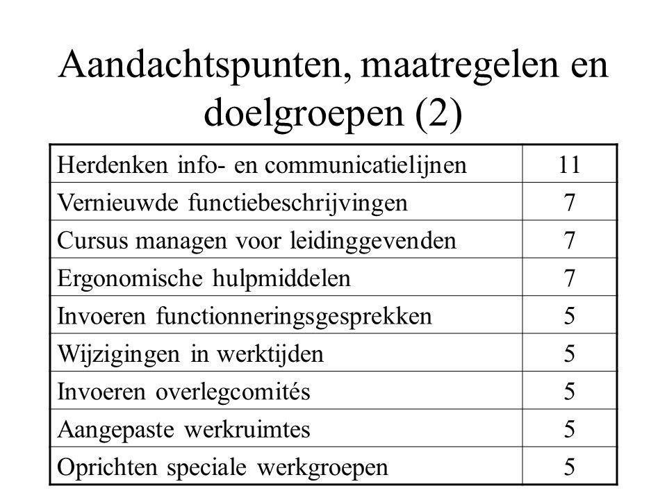 Aandachtspunten, maatregelen en doelgroepen (2) Herdenken info- en communicatielijnen11 Vernieuwde functiebeschrijvingen7 Cursus managen voor leidingg