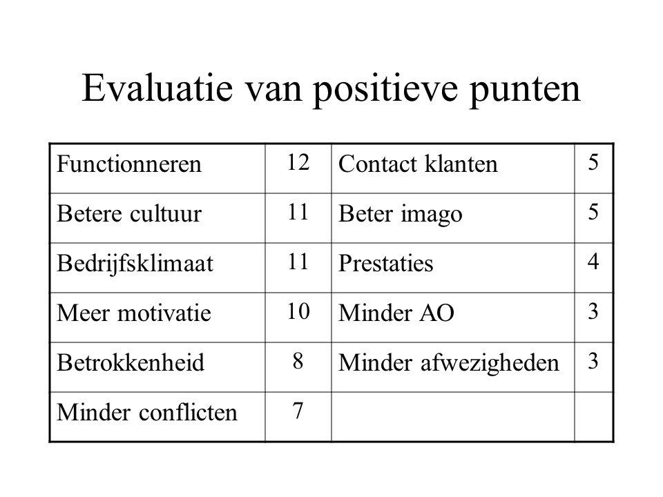 Evaluatie van positieve punten Functionneren 12 Contact klanten 5 Betere cultuur 11 Beter imago 5 Bedrijfsklimaat 11 Prestaties 4 Meer motivatie 10 Mi