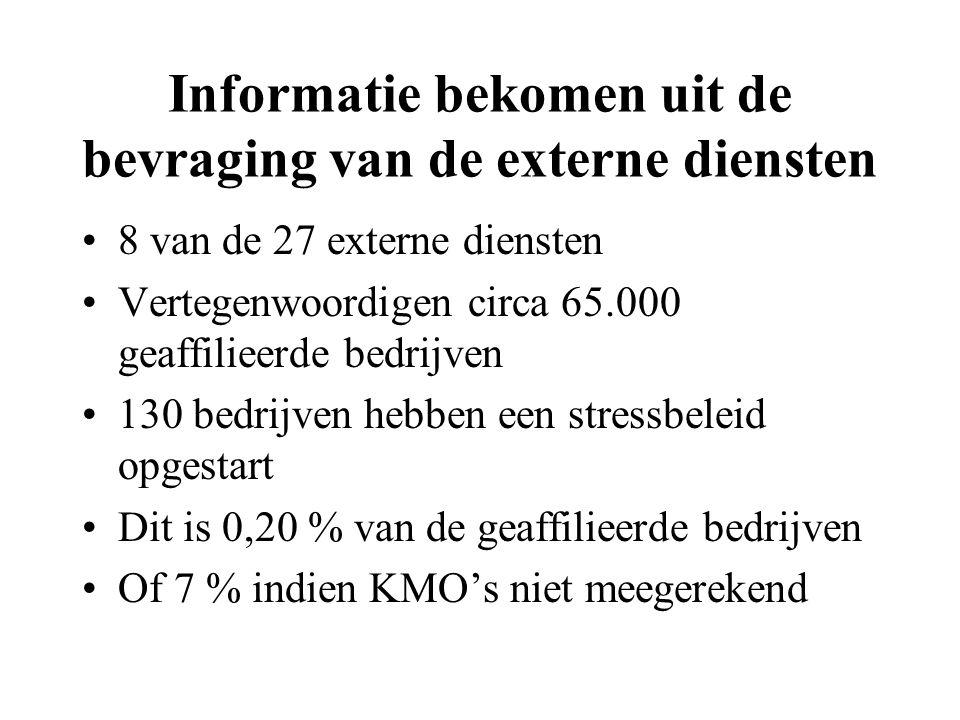 Informatie bekomen uit de bevraging van de externe diensten 8 van de 27 externe diensten Vertegenwoordigen circa 65.000 geaffilieerde bedrijven 130 be