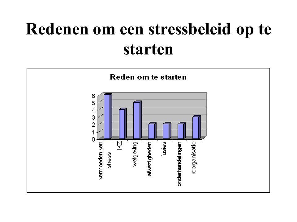 Redenen om een stressbeleid op te starten