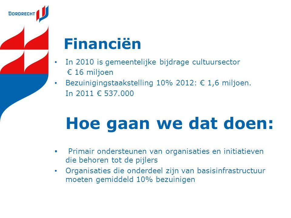 Financiën In 2010 is gemeentelijke bijdrage cultuursector € 16 miljoen Bezuinigingstaakstelling 10% 2012: € 1,6 miljoen.