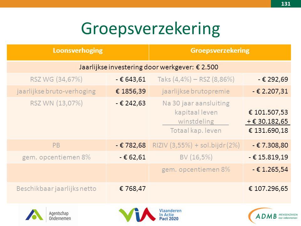 131 Groepsverzekering LoonsverhogingGroepsverzekering Jaarlijkse investering door werkgever: € 2.500 RSZ WG (34,67%)- € 643,61Taks (4,4%) – RSZ (8,86%)- € 292,69 jaarlijkse bruto-verhoging€ 1856,39jaarlijkse brutopremie- € 2.207,31 RSZ WN (13,07%)- € 242,63Na 30 jaar aansluiting kapitaal leven winstdeling Totaal kap.