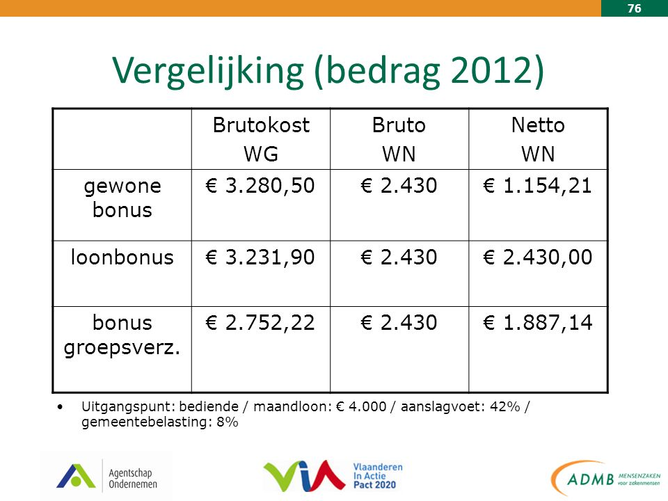76 Vergelijking (bedrag 2012) Brutokost WG Bruto WN Netto WN gewone bonus € 3.280,50 € 2.430 € 1.154,21 loonbonus € 3.231,90 € 2.430 € 2.430,00 bonus groepsverz.