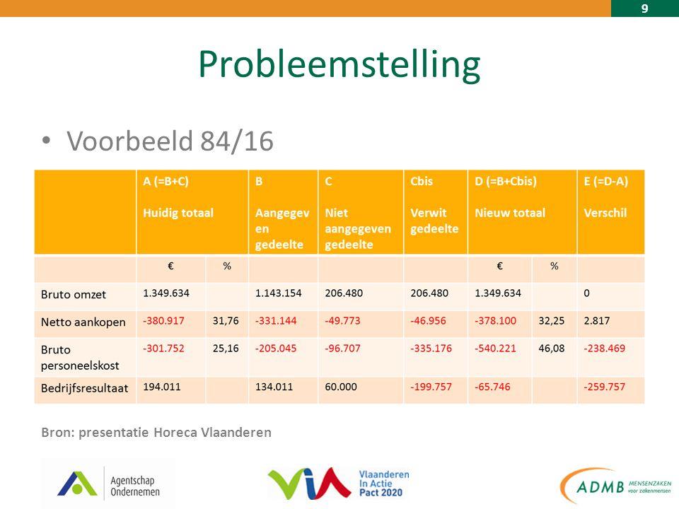 9 Probleemstelling Voorbeeld 84/16 Bron: presentatie Horeca Vlaanderen