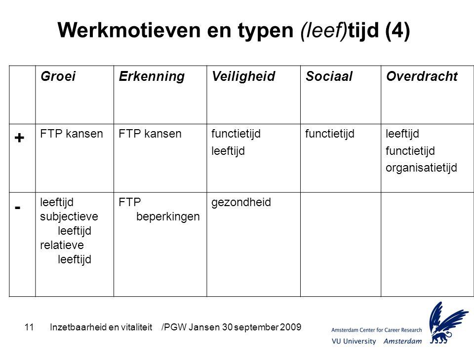 11Inzetbaarheid en vitaliteit /PGW Jansen 30 september 2009 Werkmotieven en typen (leef)tijd (4) GroeiErkenningVeiligheidSociaalOverdracht + FTP kanse