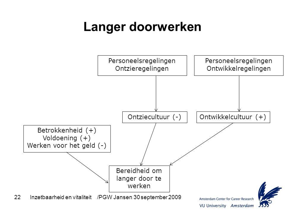 22Inzetbaarheid en vitaliteit /PGW Jansen 30 september 2009 Langer doorwerken Personeelsregelingen Ontzieregelingen Personeelsregelingen Ontwikkelrege