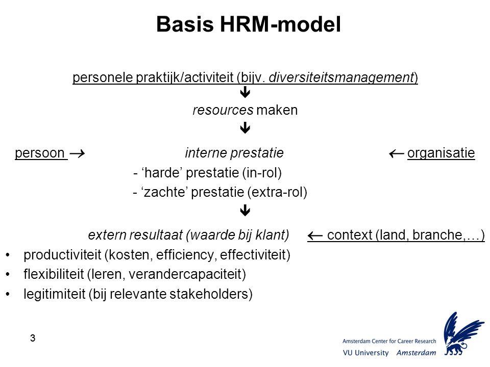 33 Basis HRM-model personele praktijk/activiteit (bijv.
