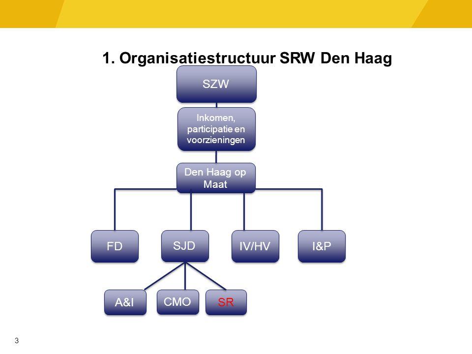 1. Organisatiestructuur SRW Den Haag 1 Den Haag op Maat IV/HV I&P SJD FD A&I CMO SR 3 Inkomen, participatie en voorzieningen SZW