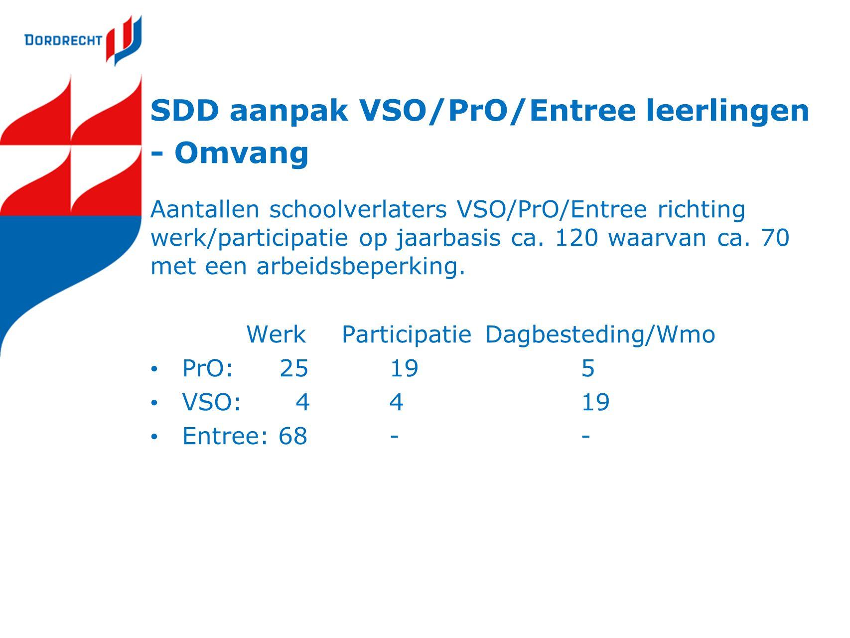SDD aanpak VSO/PrO/Entree leerlingen - Omvang Aantallen schoolverlaters VSO/PrO/Entree richting werk/participatie op jaarbasis ca.