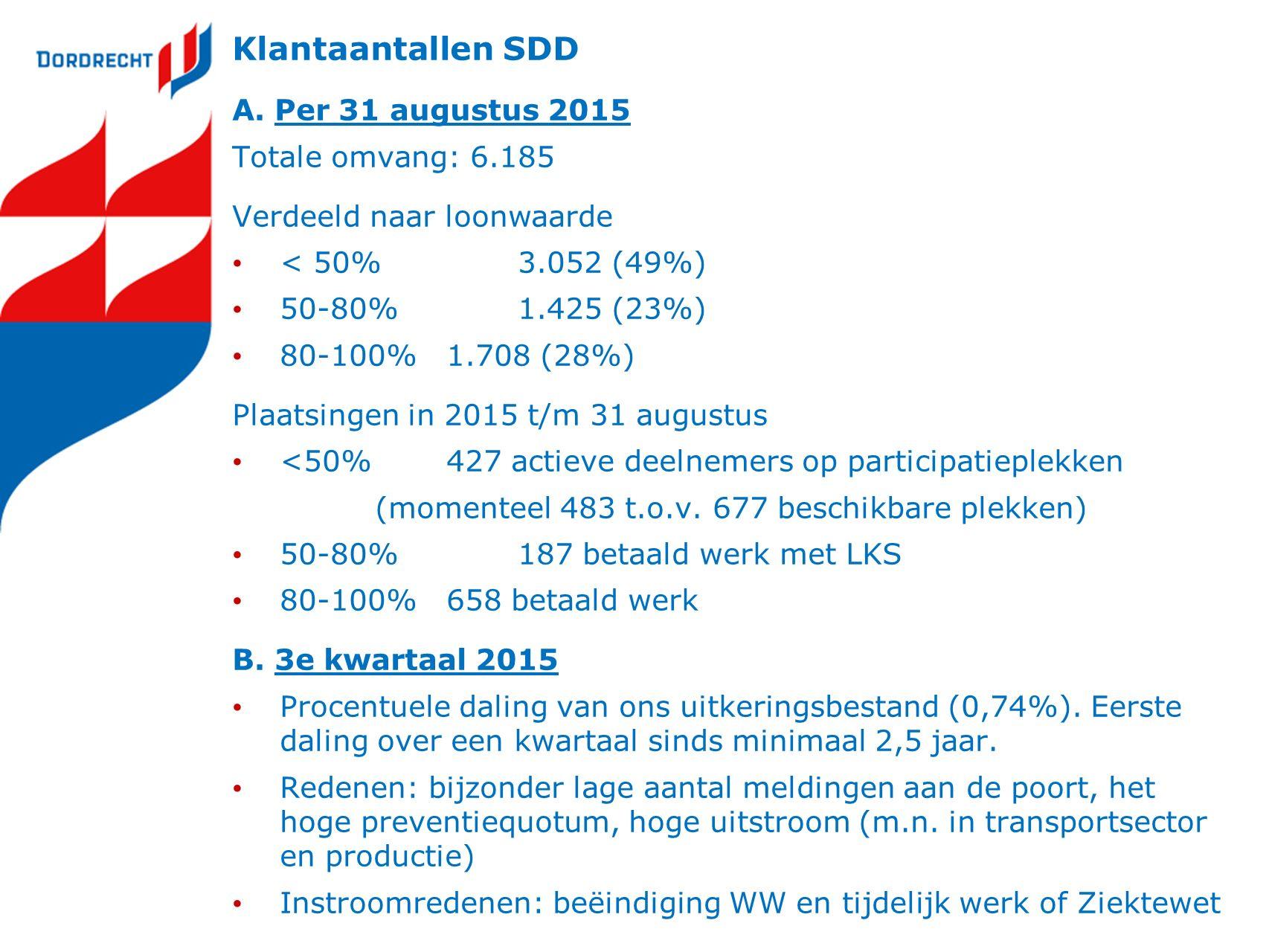 Het instrument participatieplekken (<50% WML) behoud van uitkering Vrijwillige deelname (maatschappelijk) nuttige activiteiten Voor iedereen met een loonwaarde <50% mits prio-groep w.o.