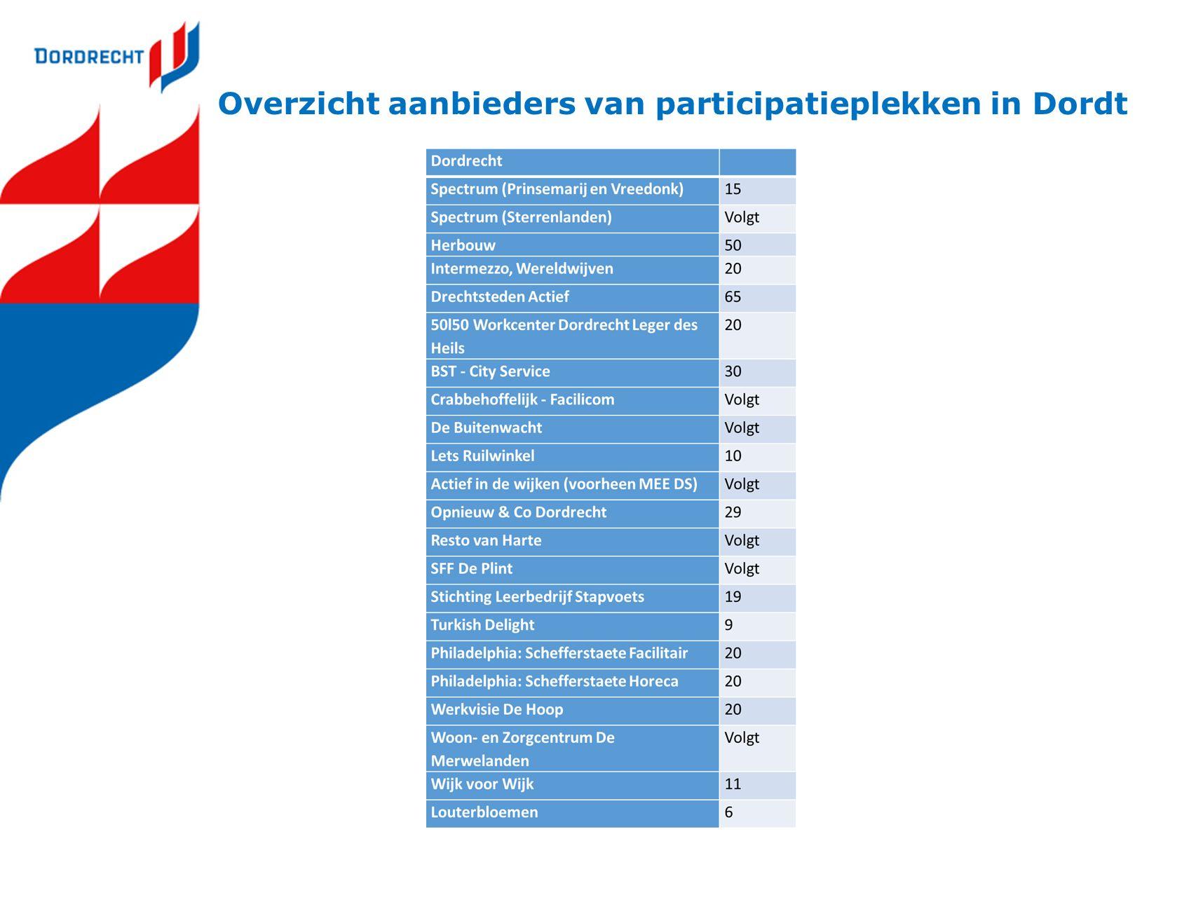 Overzicht aanbieders van participatieplekken in Dordt