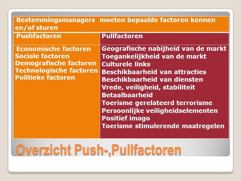 Overzicht Push-,Pullfactoren Bestemmingsmanagers moeten bepaalde factoren kennen en/of sturen Pushfactoren Pullfactoren Economische factoren Sociale f