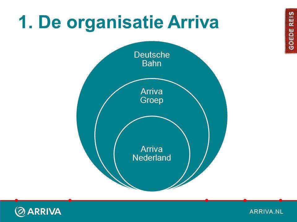 ARRIVA.NL 1. Over Arriva Nederland