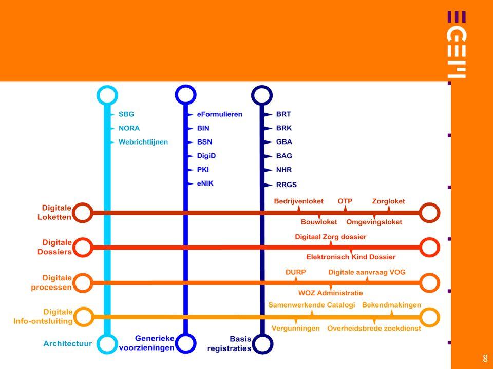 9 … MAAR WEL EFFICIENT Ontwikkeling Realisatie Aansluiting →→→ ondersteuning door i-TEAMS