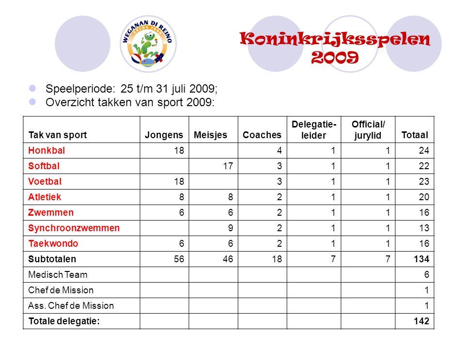 Speelperiode: 25 t/m 31 juli 2009; Overzicht takken van sport 2009: Koninkrijksspelen 2009 Tak van sportJongensMeisjesCoaches Delegatie- leider Offici