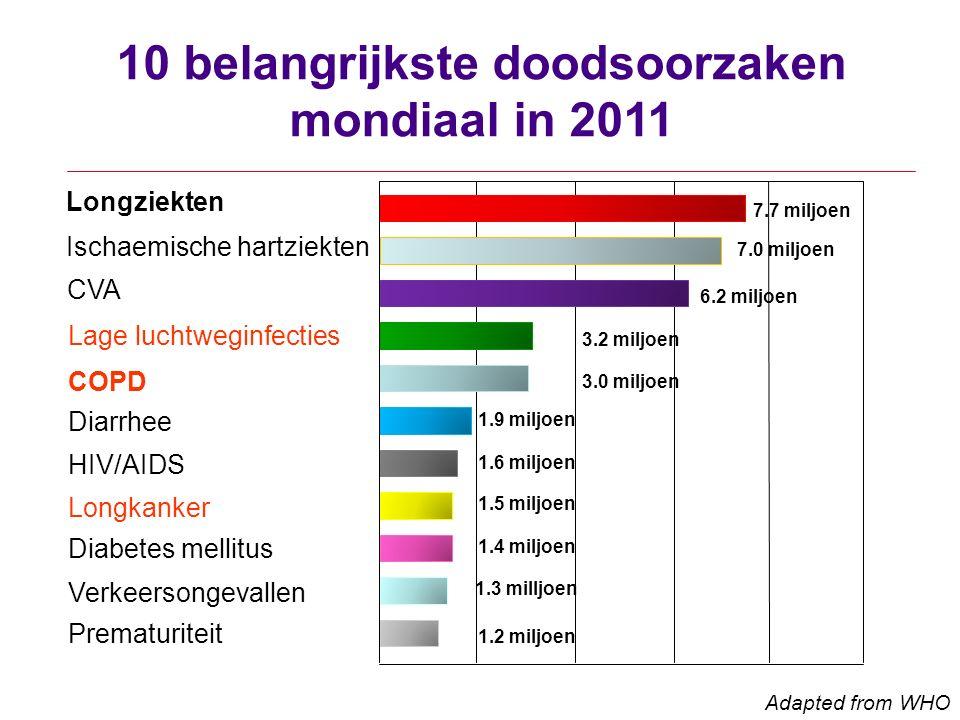 10 belangrijkste doodsoorzaken mondiaal in 2011 0 4610 82 7.0 miljoen 6.2 miljoen 3.2 miljoen 3.0 miljoen 1.9 miljoen 1.6 miljoen 1.5 miljoen 1.4 miljoen 1.3 milljoen 1.2 miljoen Adapted from WHO 7.7 miljoen Longziekten Ischaemische hartziekten CVA Lage luchtweginfecties COPD Diarrhee HIV/AIDS Longkanker Diabetes mellitus Verkeersongevallen Prematuriteit