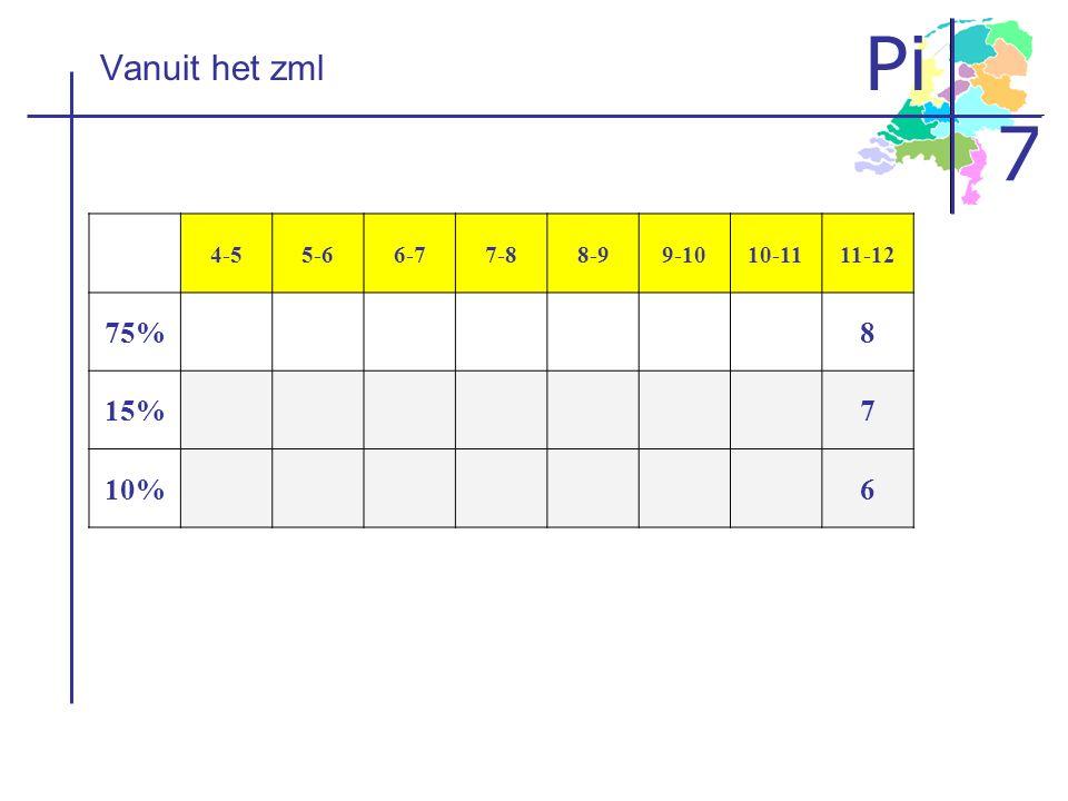 Pi 7 Vanuit het zml 4-55-66-77-88-99-1010-1111-12 75%8 15%7 10%6