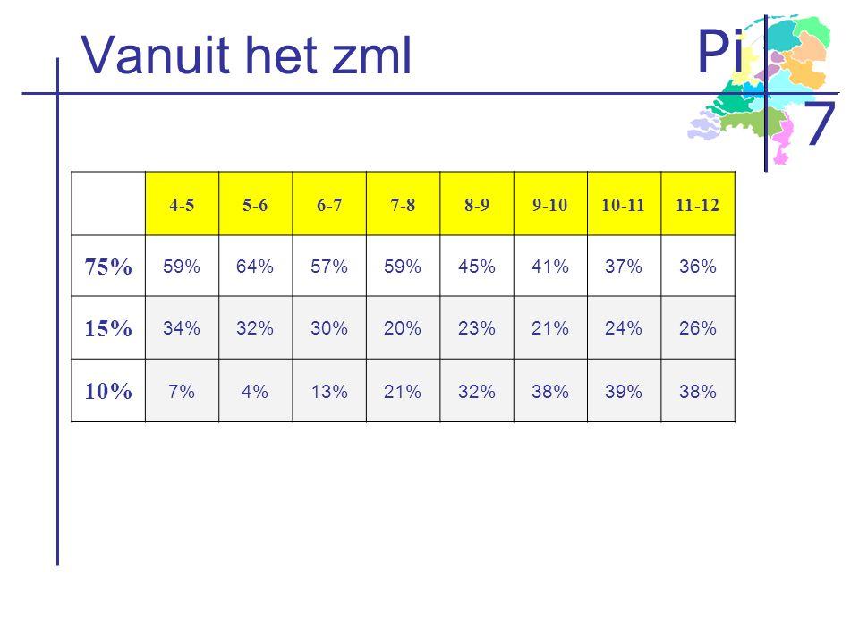 Pi 7 Video
