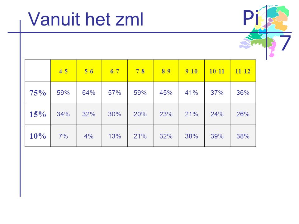 Pi 7 Vanuit het zml 4-55-66-77-88-99-1010-1111-12 75% 59%64%57%59%45%41%37%36% 15% 34%32%30%20%23%21%24%26% 10% 7%4%13%21%32%38%39%38%