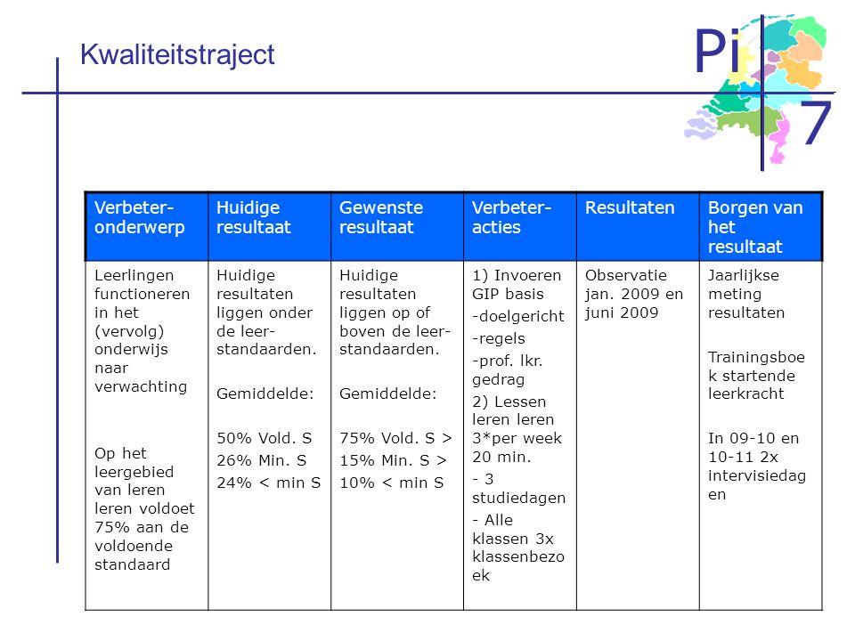 Pi 7 Verbeter- onderwerp Huidige resultaat Gewenste resultaat Verbeter- acties ResultatenBorgen van het resultaat Leerlingen functioneren in het (verv