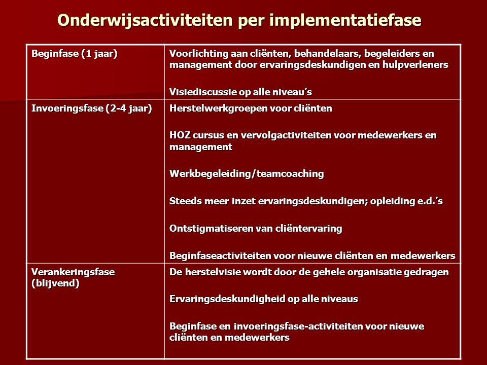 Onderwijsactiviteiten per implementatiefase Onderwijsactiviteiten per implementatiefase Beginfase (1 jaar) Voorlichting aan cliënten, behandelaars, begeleiders en management door ervaringsdeskundigen en hulpverleners Visiediscussie op alle niveau's Invoeringsfase (2-4 jaar) Herstelwerkgroepen voor cliënten HOZ cursus en vervolgactiviteiten voor medewerkers en management Werkbegeleiding/teamcoaching Steeds meer inzet ervaringsdeskundigen; opleiding e.d.'s Ontstigmatiseren van cliëntervaring Beginfaseactiviteiten voor nieuwe cliënten en medewerkers Verankeringsfase (blijvend) De herstelvisie wordt door de gehele organisatie gedragen Ervaringsdeskundigheid op alle niveaus Beginfase en invoeringsfase-activiteiten voor nieuwe cliënten en medewerkers