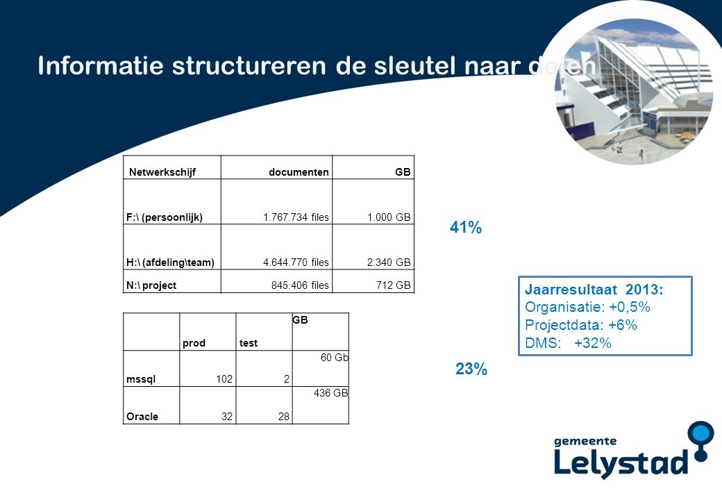 PowerPoint presentatie Lelystad Informatie structureren de sleutel naar delen NetwerkschijfdocumentenGB F:\ (persoonlijk)1.767.734 files1.000 GB H:\ (afdeling\team)4.644.770 files2.340 GB N:\ project845.406 files712 GB prodtest GB mssql1022 60 Gb Oracle3228 436 GB 41% 23% Jaarresultaat 2013: Organisatie: +0,5% Projectdata: +6% DMS: +32%