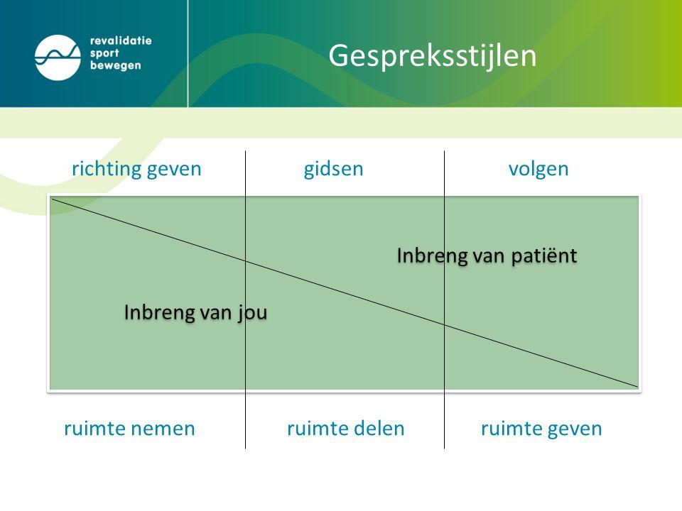 richting gevengidsenvolgen ruimte nemen ruimte delen ruimte geven Inbreng van patiënt Inbreng van jou Inbreng van patiënt Inbreng van jou Gespreksstijlen