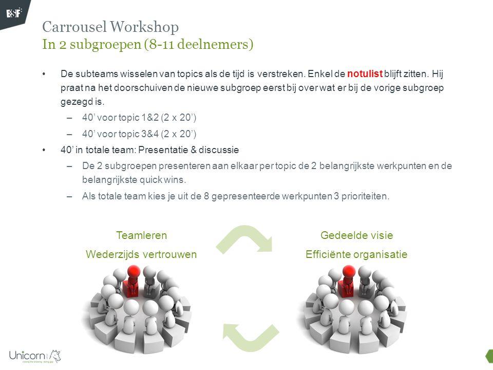 Carrousel Workshop In 2 subgroepen (8-11 deelnemers) De subteams wisselen van topics als de tijd is verstreken. Enkel de notulist blijft zitten. Hij p