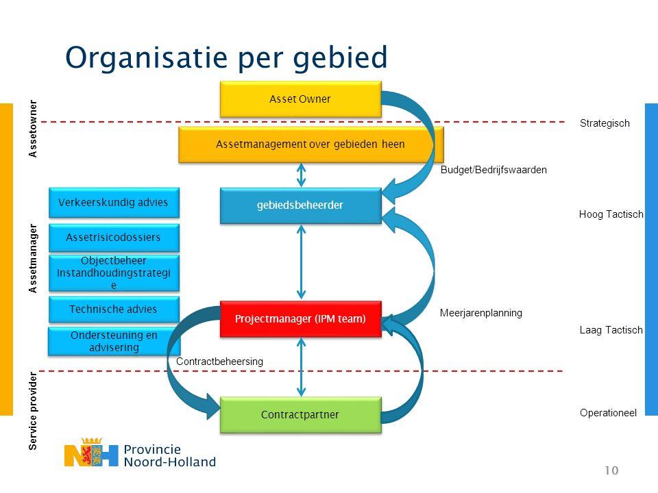 10 Organisatie per gebied Ondersteuning en advisering Assetrisicodossiers Objectbeheer Instandhoudingstrategi e Objectbeheer Instandhoudingstrategi e