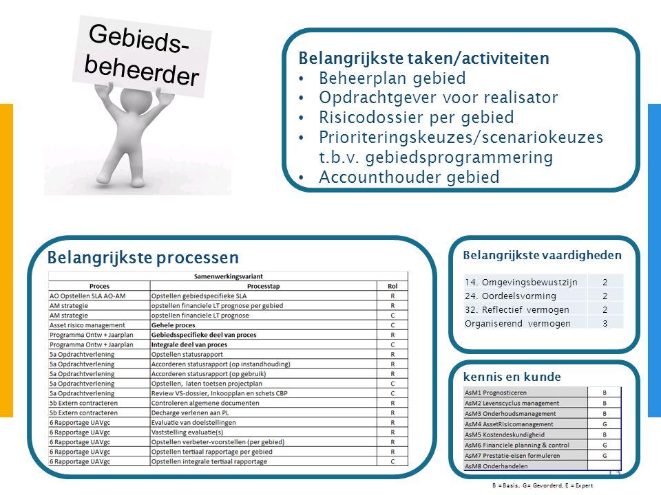 13 Gebieds- beheerder Belangrijkste vaardigheden Belangrijkste taken/activiteiten Beheerplan gebied Opdrachtgever voor realisator Risicodossier per ge