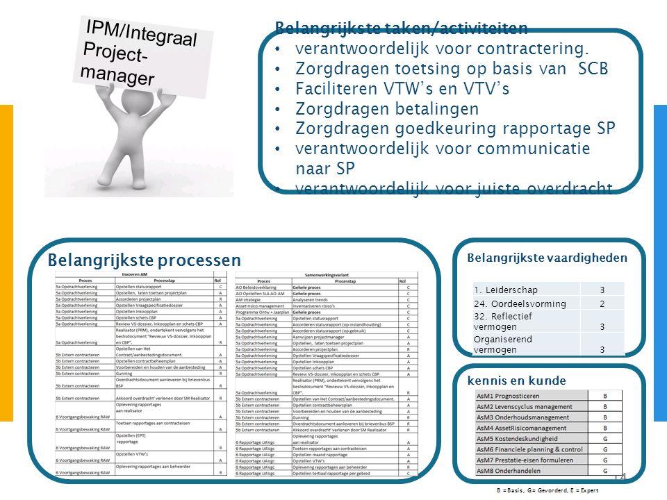 14 IPM/Integraal Project- manager Belangrijkste vaardigheden Belangrijkste taken/activiteiten verantwoordelijk voor contractering. Zorgdragen toetsing