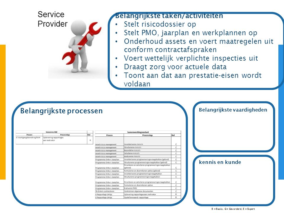 Service Provider Belangrijkste vaardigheden Belangrijkste taken/activiteiten Stelt risicodossier op Stelt PMO, jaarplan en werkplannen op Onderhoud as
