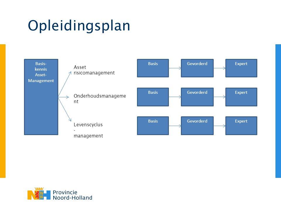 Opleidingsplan BasisGevorderdExpert BasisGevorderdExpert BasisGevorderdExpert Asset risicomanagement Onderhoudsmanageme nt Levenscyclus - management B