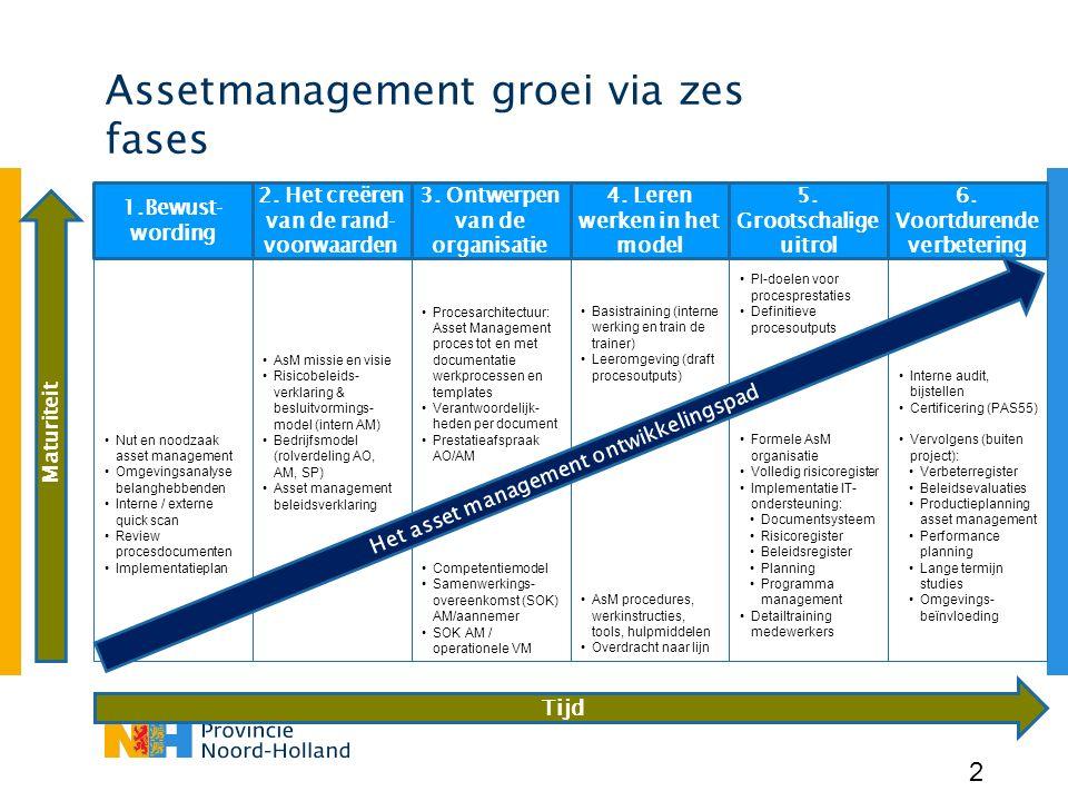 Tijd Maturiteit Assetmanagement groei via zes fases 2 Nut en noodzaak asset management Omgevingsanalyse belanghebbenden Interne / externe quick scan R