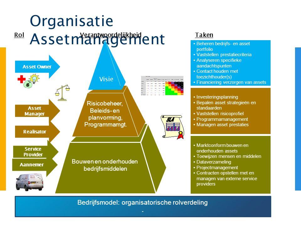 Organisatie Assetmanagement Bedrijfsmodel: organisatorische rolverdeling. RolTaken Marktconform bouwen en onderhouden assets Toewijzen mensen en midde