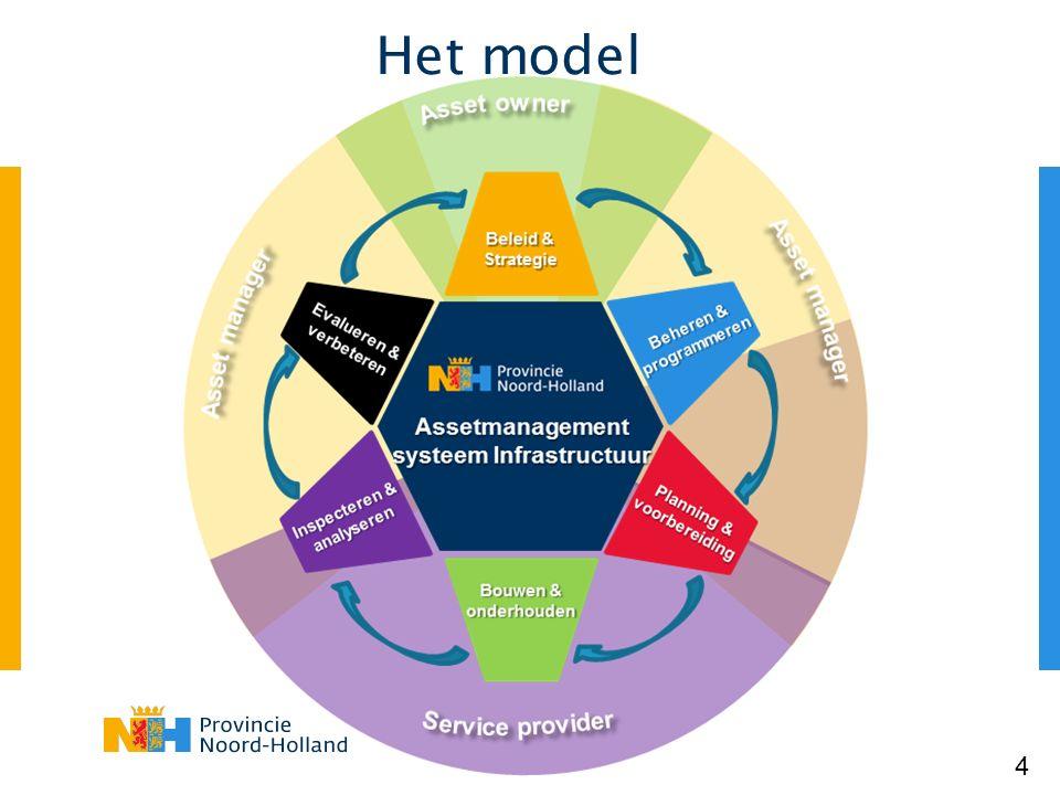 Het model 4