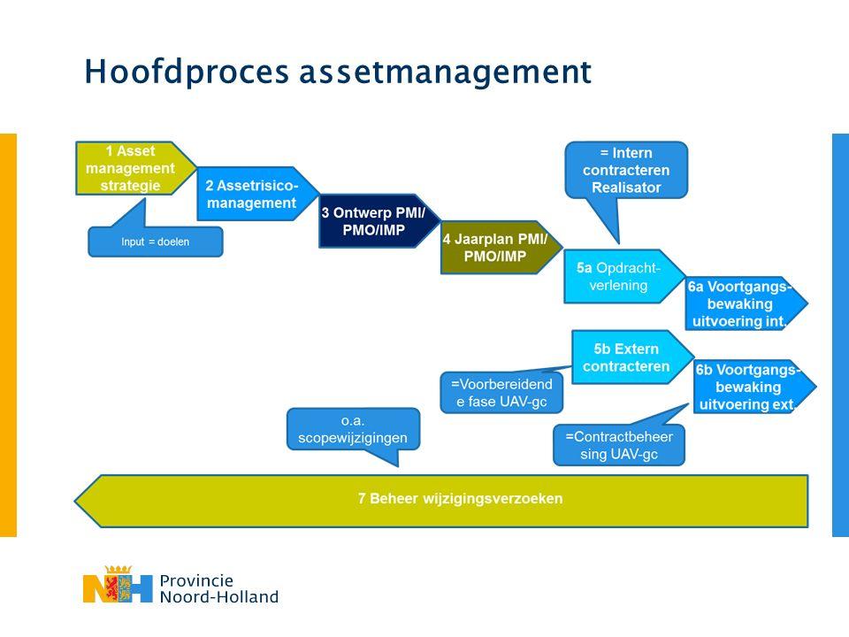Hoofdproces assetmanagement