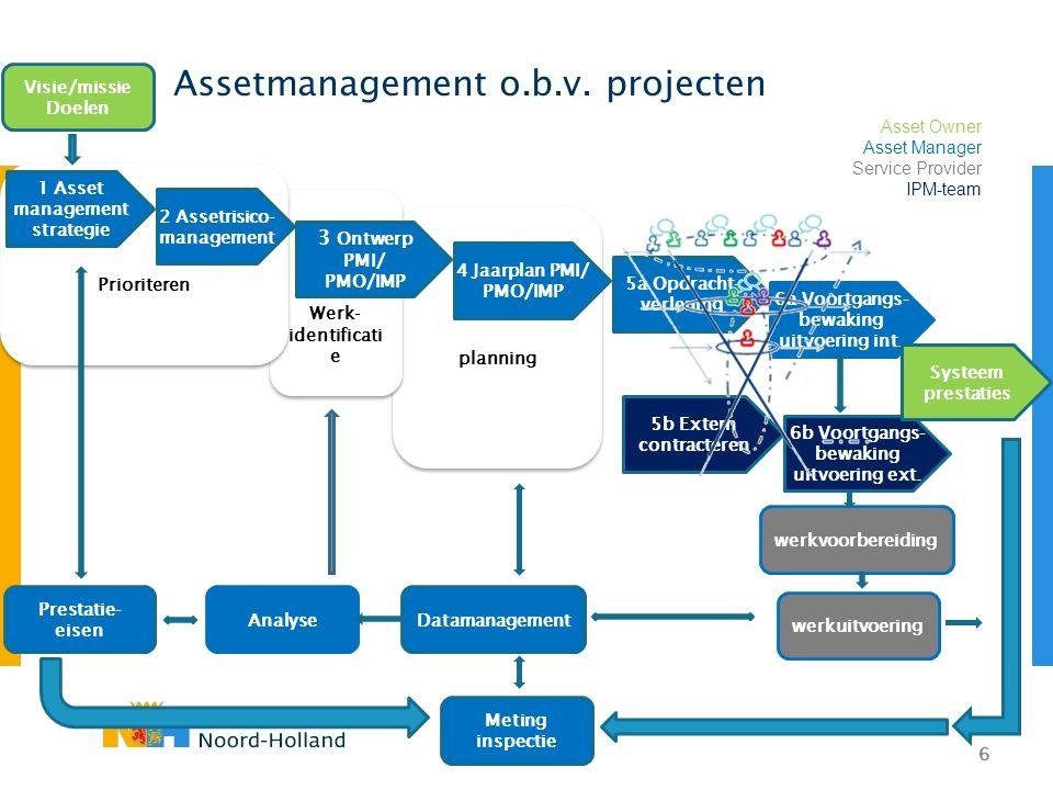 6 planning Werk- identificati e Prioriteren Assetmanagement o.b.v. projecten 7 Beheer wijzigingsverzoeken 1 Asset management strategie 2 Assetrisico-